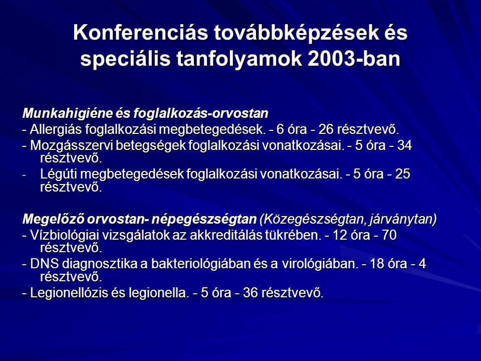 Konferenciás továbbképzések és speciális tanfolyamok 2003-ban Munkahigiéne és foglalkozás-orvostan - Allergiás foglalkozási megbetegedések. - 6 óra -
