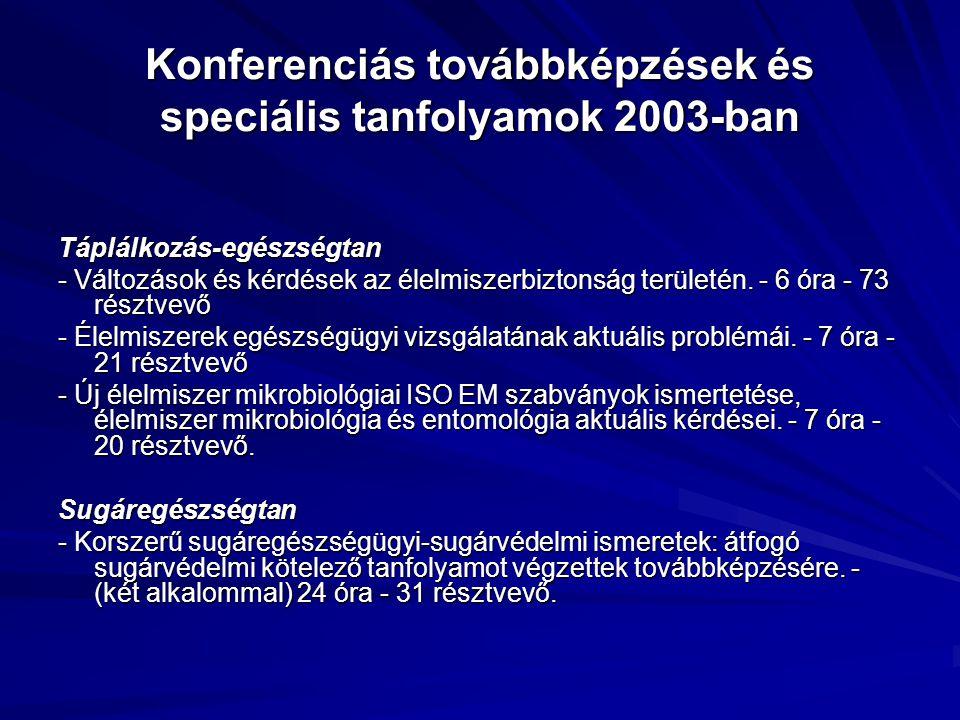 Konferenciás továbbképzések és speciális tanfolyamok 2003-ban Táplálkozás-egészségtan - Változások és kérdések az élelmiszerbiztonság területén. - 6 ó