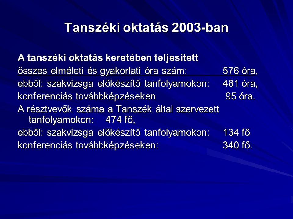 Tanszéki oktatás 2003-ban A tanszéki oktatás keretében teljesített összes elméleti és gyakorlati óra szám:576 óra, ebből: szakvizsga előkészítő tanfolyamokon:481 óra, konferenciás továbbképzéseken 95 óra.
