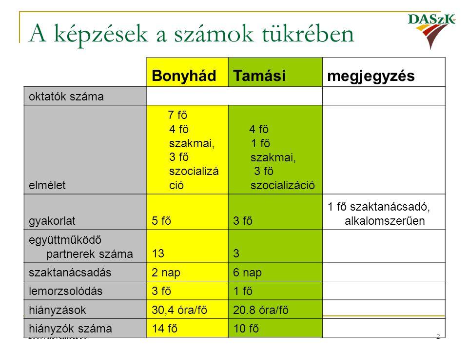 2 A képzések a számok tükrében BonyhádTamásimegjegyzés oktatók száma elmélet 7 fő 4 fő szakmai, 3 fő szocializá ció 4 fő 1 fő szakmai, 3 fő szocializá