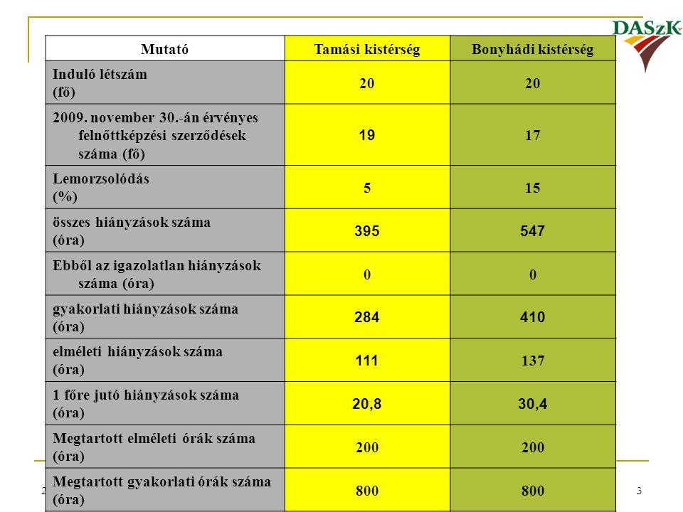 2009. november 30.3 MutatóTamási kistérségBonyhádi kistérség Induló létszám (fő) 20 2009. november 30.-án érvényes felnőttképzési szerződések száma (f