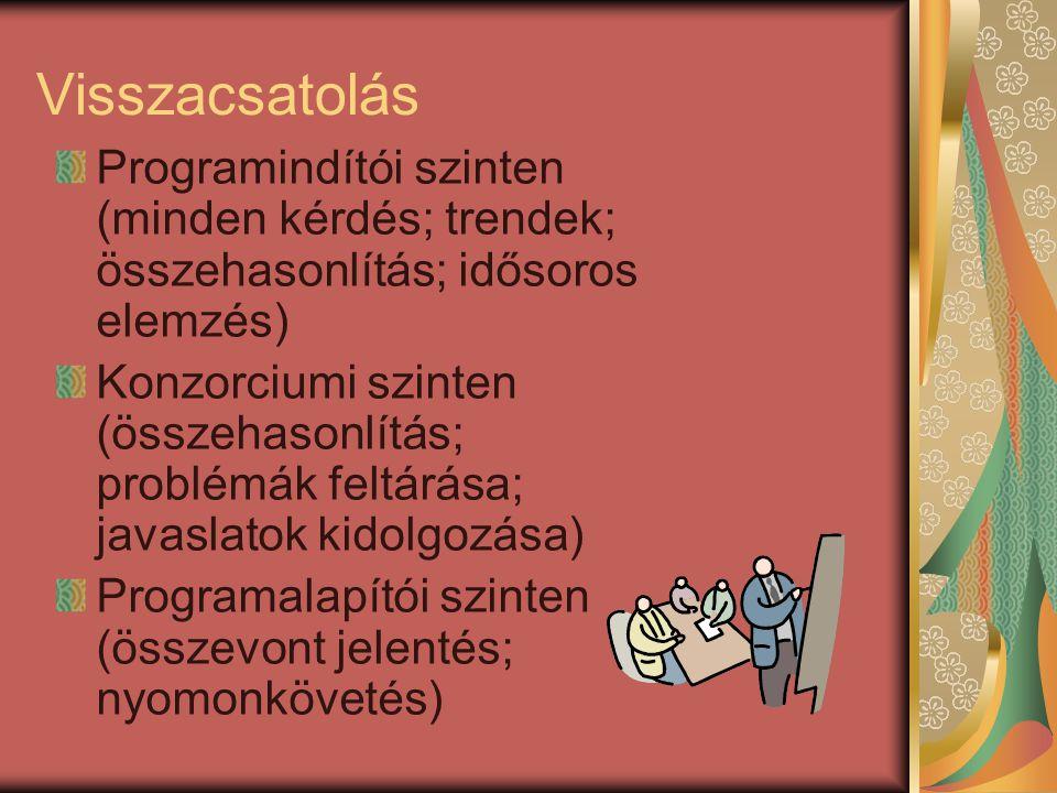 Visszacsatolás Programindítói szinten (minden kérdés; trendek; összehasonlítás; idősoros elemzés) Konzorciumi szinten (összehasonlítás; problémák feltárása; javaslatok kidolgozása) Programalapítói szinten (összevont jelentés; nyomonkövetés)