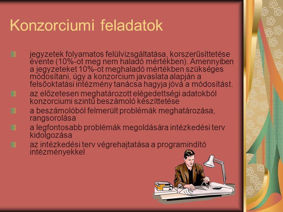 Konzorciumi feladatok jegyzetek folyamatos felülvizsgáltatása, korszerűsíttetése évente (10%-ot meg nem haladó mértékben).