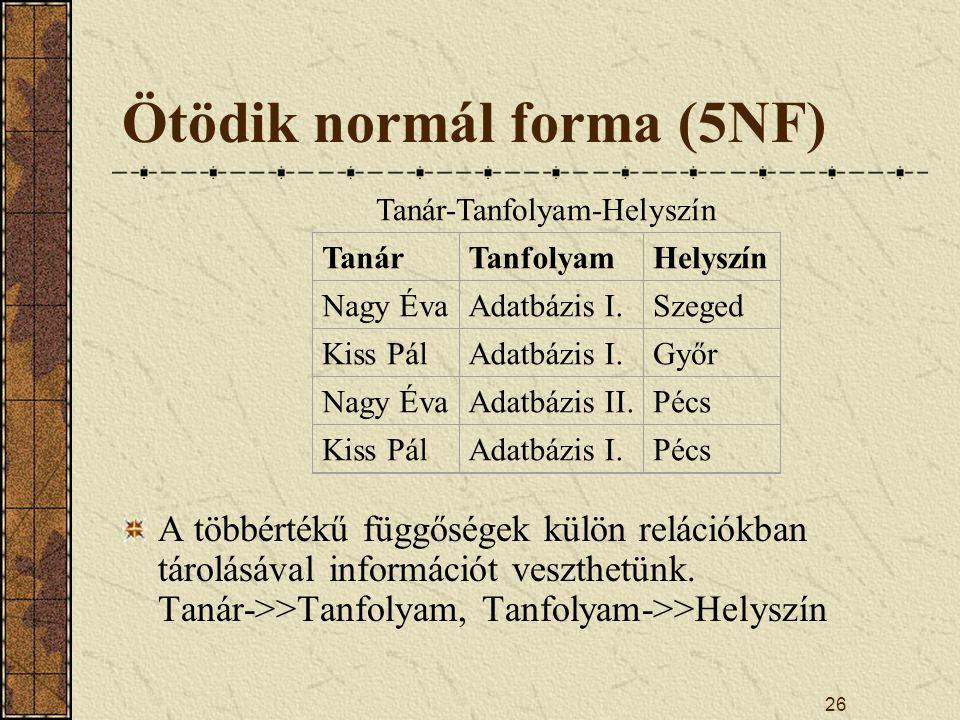 26 Ötödik normál forma (5NF) A többértékű függőségek külön relációkban tárolásával információt veszthetünk. Tanár->>Tanfolyam, Tanfolyam->>Helyszín Ta