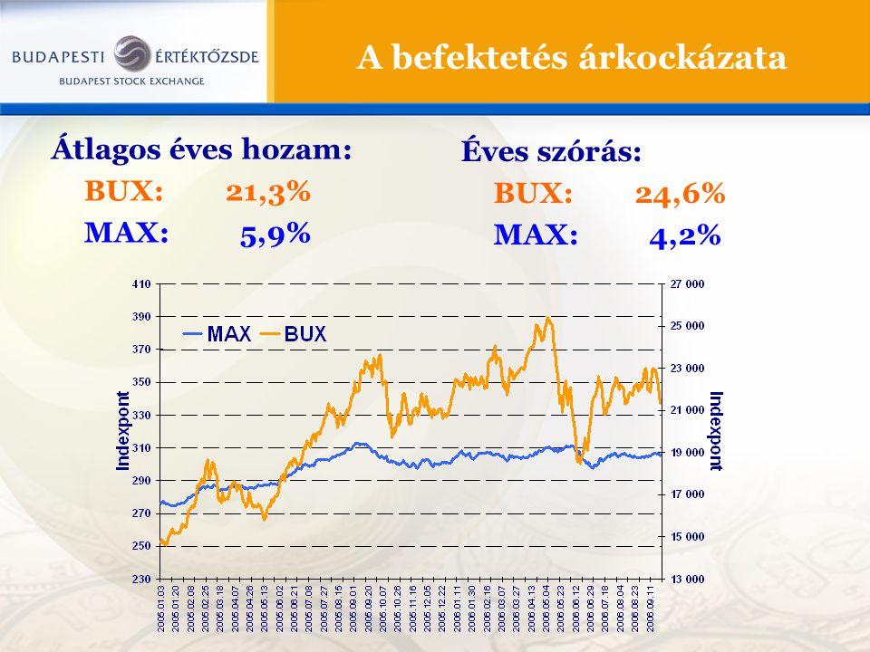 A befektetés árkockázata Átlagos éves hozam: BUX:21,3% MAX: 5,9% Éves szórás: BUX:24,6% MAX: 4,2%