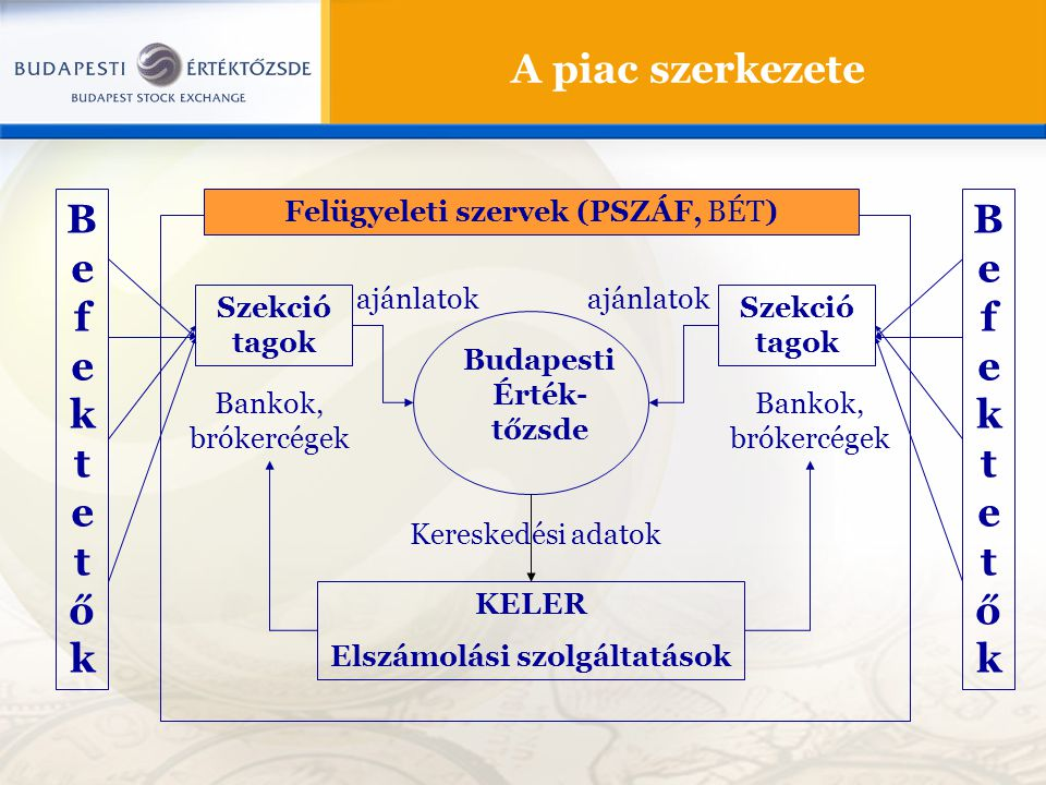 A piac szerkezete Budapesti Érték- tőzsde Szekció tagok Bankok, brókercégek Szekció tagok Bankok, brókercégek KELER Elszámolási szolgáltatások ajánlatok Kereskedési adatok BefektetőkBefektetők BefektetőkBefektetők Felügyeleti szervek (PSZÁF, BÉT)