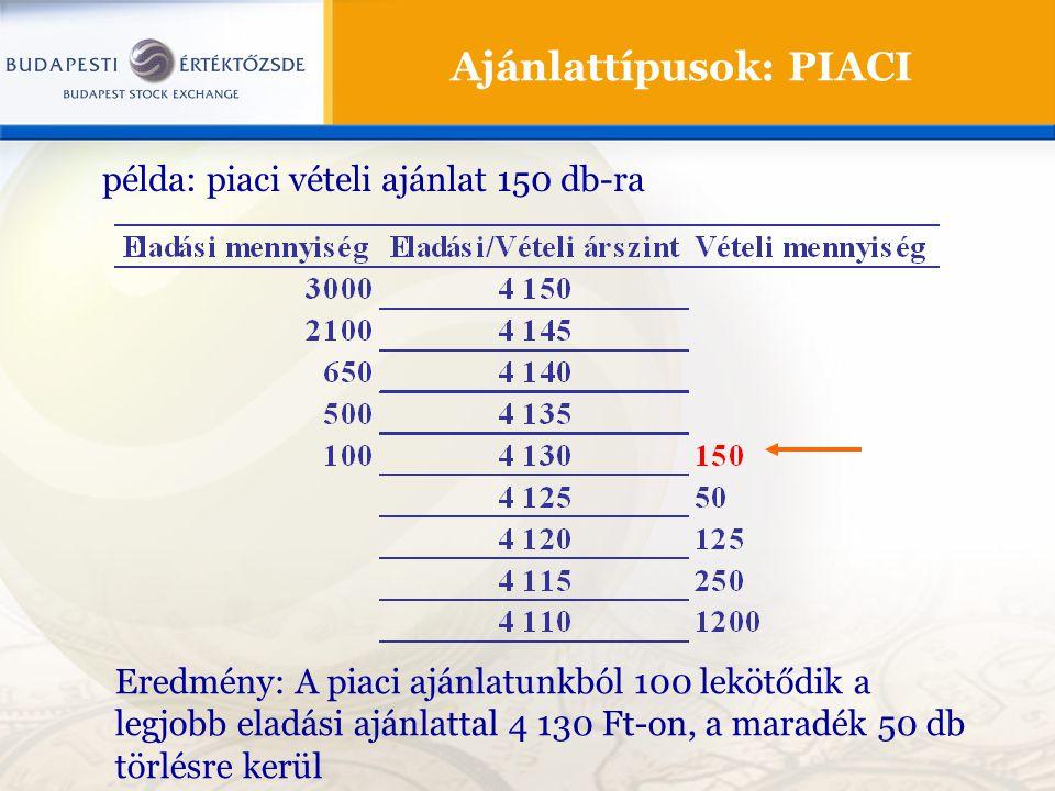 Ajánlattípusok: PIACI Eredmény: A piaci ajánlatunkból 100 lekötődik a legjobb eladási ajánlattal 4 130 Ft-on, a maradék 50 db törlésre kerül példa: piaci vételi ajánlat 150 db-ra