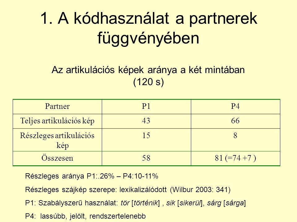 1. A kódhasználat a partnerek függvényében PartnerP1P4 Teljes artikulációs kép4366 Részleges artikulációs kép 158 Összesen5881 (=74 +7 ) Az artikuláci