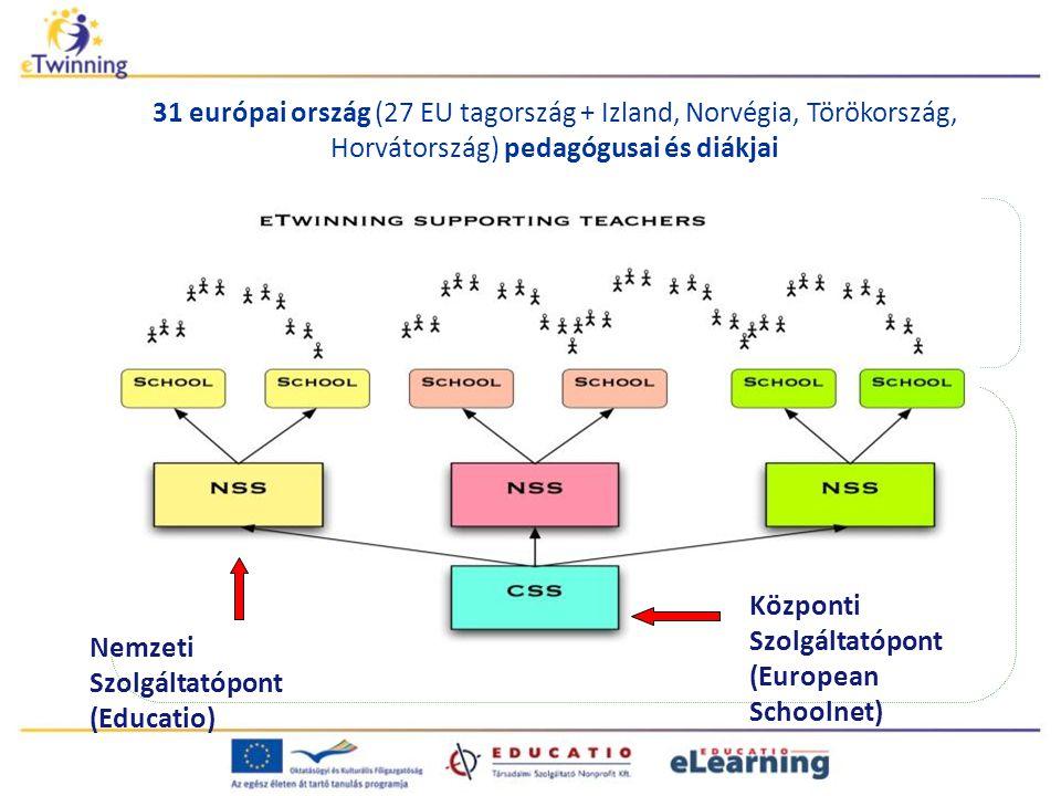 Nemzeti Szolgáltatópont (Educatio) Központi Szolgáltatópont (European Schoolnet) 31 európai ország (27 EU tagország + Izland, Norvégia, Törökország, H