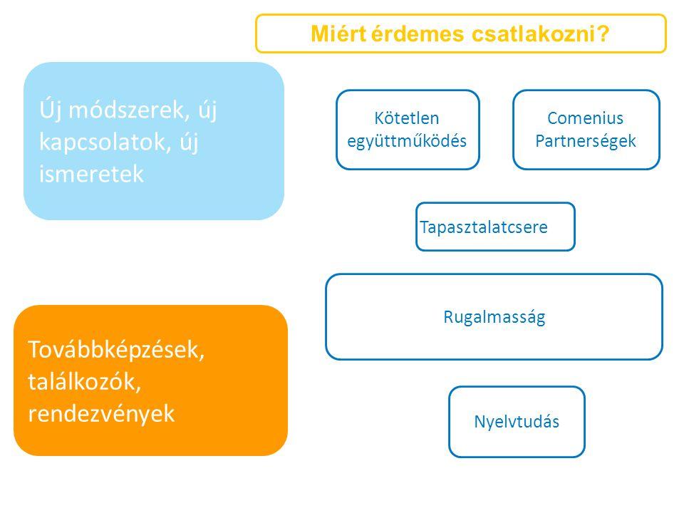 Kötetlen együttműködés Comenius Partnerségek Tapasztalatcsere Rugalmasság Nyelvtudás Új módszerek, új kapcsolatok, új ismeretek Miért érdemes csatlako