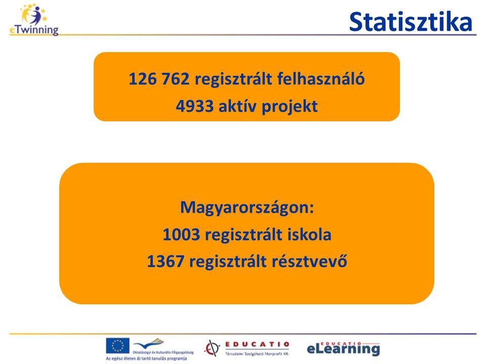 100 000 felhasználó 1 000 000 üzenet 20 000+ felhasználó naponta 2 350 000 diák 41 000 projekt Az eTwinning számokban (2010.
