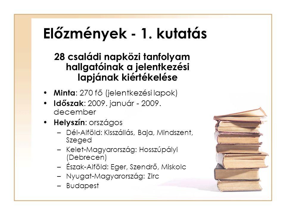 Előzmények - 1. kutatás 28 családi napközi tanfolyam hallgatóinak a jelentkezési lapjának kiértékelése • Minta : 270 fő (jelentkezési lapok) • Időszak