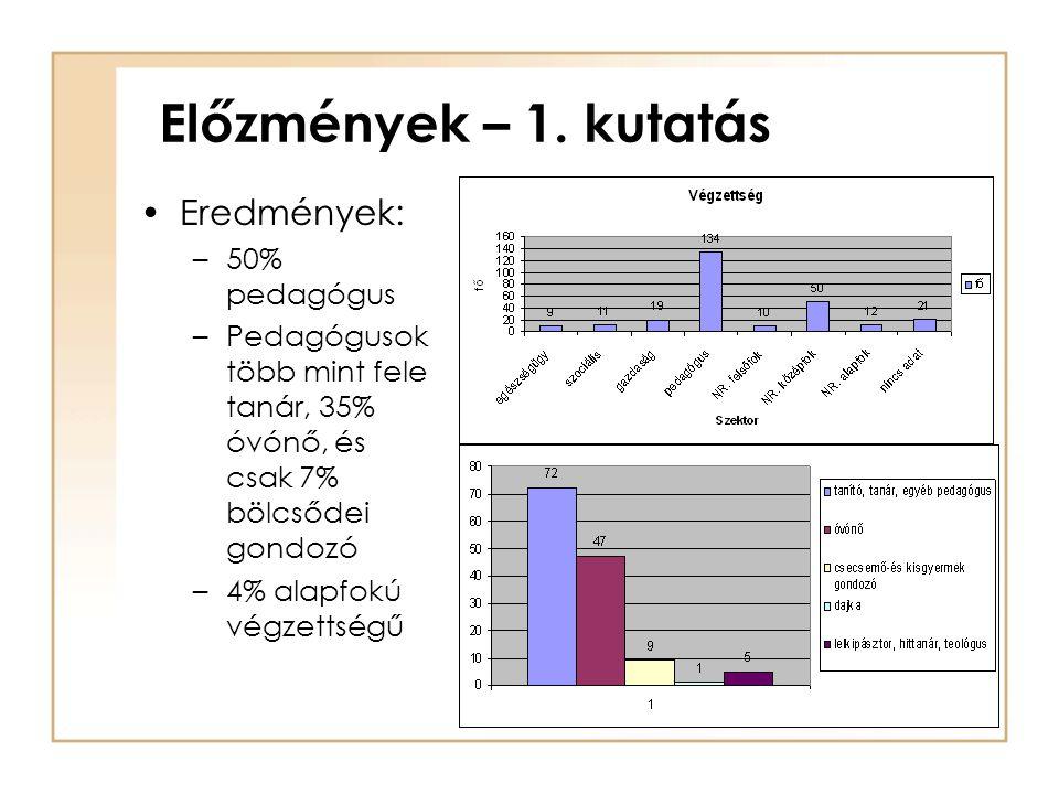 Előzmények – 1. kutatás •Eredmények: –50% pedagógus –Pedagógusok több mint fele tanár, 35% óvónő, és csak 7% bölcsődei gondozó –4% alapfokú végzettség