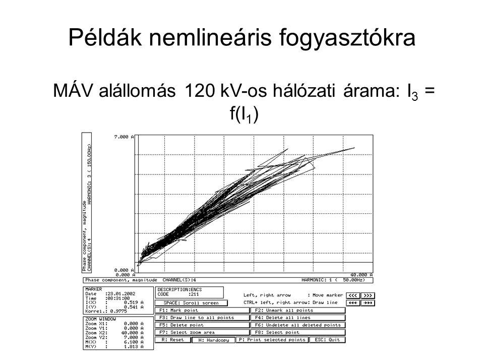 MÁV alállomás 120 kV-os hálózati árama: I 3 = f(I 1 ) Példák nemlineáris fogyasztókra