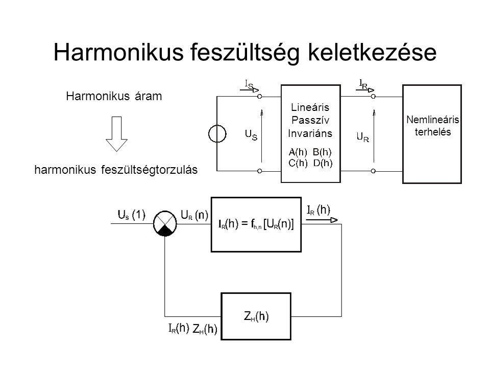 Harmonikus feszültség keletkezése Harmonikus áram harmonikus feszültségtorzulás Nemlineáris terhelés Lineáris Passzív Invariáns