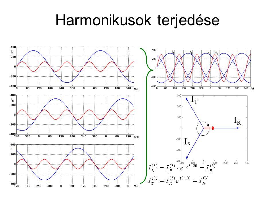 Harmonikusok terjedése ITIT IRIR ISIS