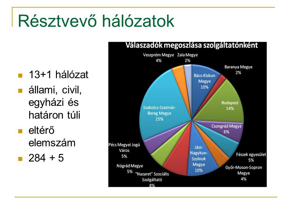 Résztvevő hálózatok  13+1 hálózat  állami, civil, egyházi és határon túli  eltérő elemszám  284 + 5
