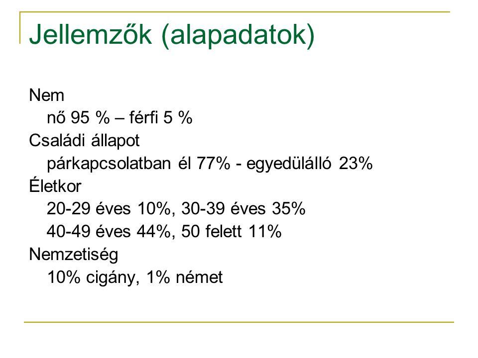 Jellemzők (alapadatok) Nem nő 95 % – férfi 5 % Családi állapot párkapcsolatban él 77% - egyedülálló 23% Életkor 20-29 éves 10%, 30-39 éves 35% 40-49 éves 44%, 50 felett 11% Nemzetiség 10% cigány, 1% német