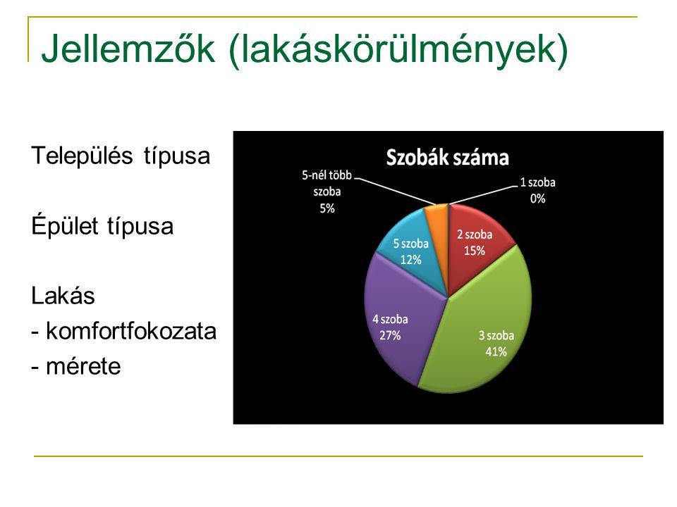 Jellemzők (lakáskörülmények) Település típusa Épület típusa Lakás - komfortfokozata - mérete