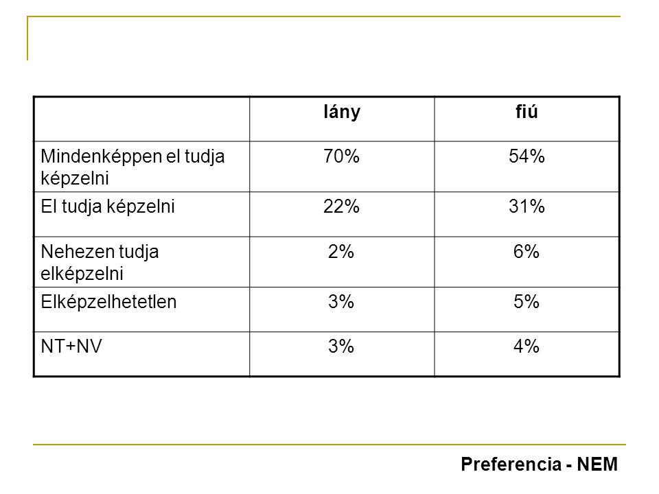 lányfiú Mindenképpen el tudja képzelni 70%54% El tudja képzelni22%31% Nehezen tudja elképzelni 2%6% Elképzelhetetlen3%5% NT+NV3%4% Preferencia - NEM
