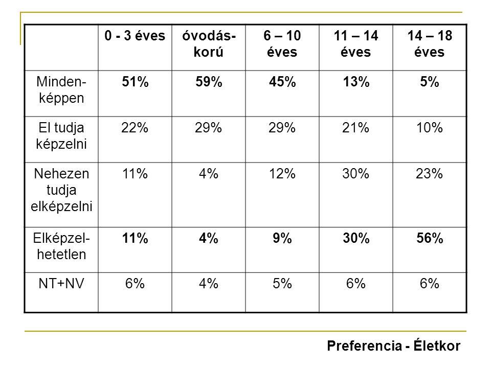 0 - 3 évesóvodás- korú 6 – 10 éves 11 – 14 éves 14 – 18 éves Minden- képpen 51%59%45%13%5% El tudja képzelni 22%29% 21%10% Nehezen tudja elképzelni 11%4%12%30%23% Elképzel- hetetlen 11%4%9%30%56% NT+NV6%4%5%6% Preferencia - Életkor
