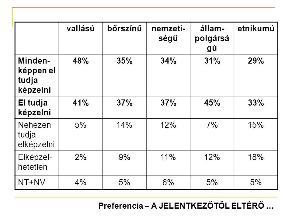 vallásúbőrszínűnemzeti- ségű állam- polgársá gú etnikumú Minden- képpen el tudja képzelni 48%35%34%31%29% El tudja képzelni 41%37% 45%33% Nehezen tudja elképzelni 5%14%12%7%15% Elképzel- hetetlen 2%9%11%12%18% NT+NV4%5%6%5% Preferencia – A JELENTKEZŐTŐL ELTÉRŐ …