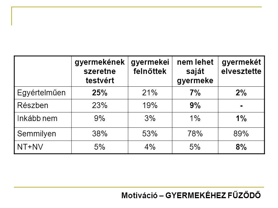 gyermekének szeretne testvért gyermekei felnőttek nem lehet saját gyermeke gyermekét elvesztette Egyértelműen25%21%7%2% Részben23%19%9%- Inkább nem9%3%1% Semmilyen38%53%78%89% NT+NV5%4%5%8% Motiváció – GYERMEKÉHEZ FŰZŐDŐ