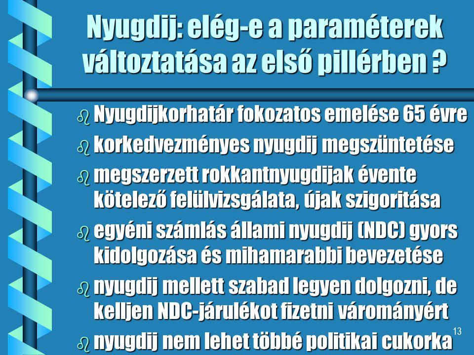 13 Nyugdij: elég-e a paraméterek változtatása az első pillérben ? b Nyugdijkorhatár fokozatos emelése 65 évre b korkedvezményes nyugdij megszüntetése