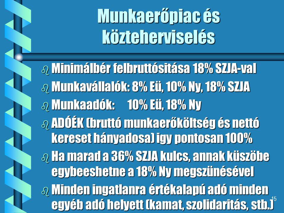 15 Munkaerőpiac és közteherviselés b Minimálbér felbruttósitása 18% SZJA-val b Munkavállalók: 8% Eü, 10% Ny, 18% SZJA b Munkaadók: 10% Eü, 18% Ny b AD