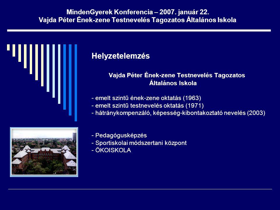 MindenGyerek Konferencia – 2007. január 22. Vajda Péter Ének-zene Testnevelés Tagozatos Általános Iskola Helyzetelemzés Vajda Péter Ének-zene Testneve