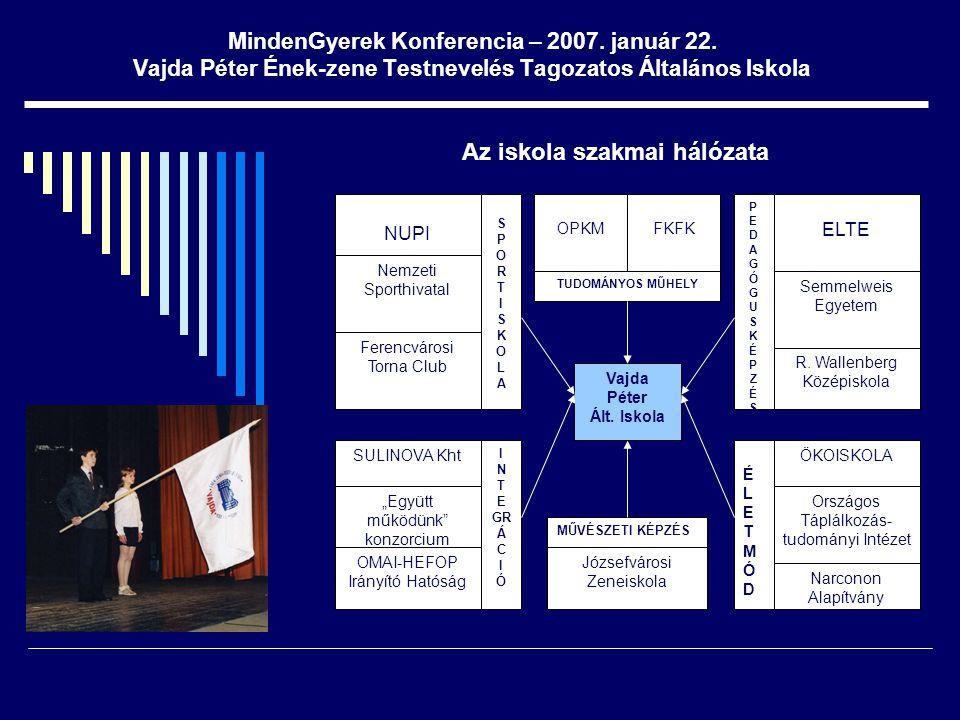 MindenGyerek Konferencia – 2007. január 22. Vajda Péter Ének-zene Testnevelés Tagozatos Általános Iskola Az iskola szakmai hálózata Vajda Péter Ált. I