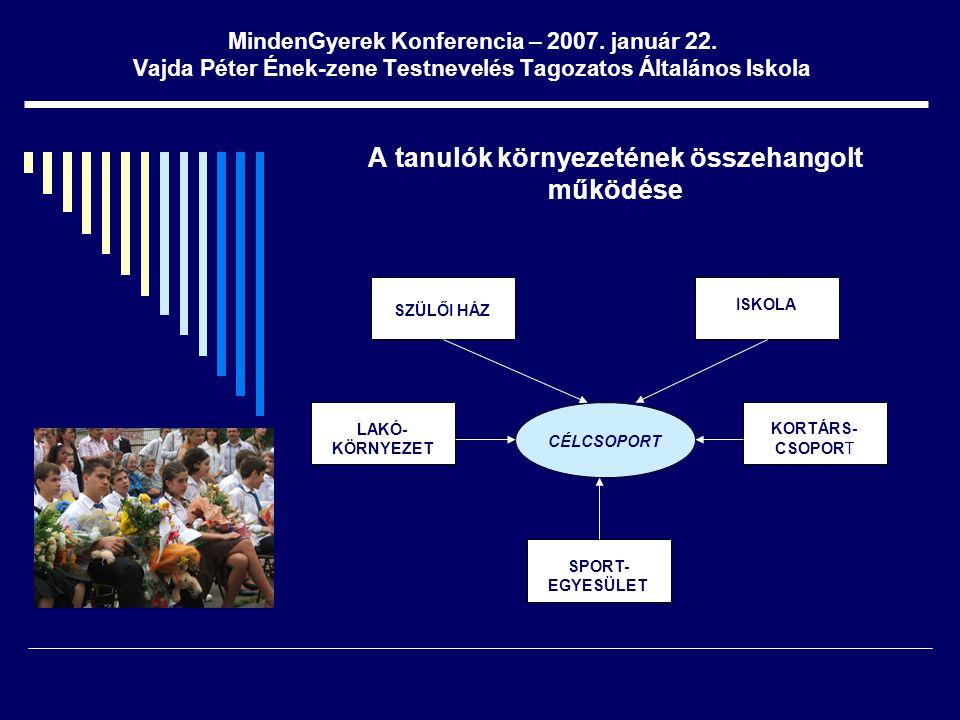 MindenGyerek Konferencia – 2007. január 22. Vajda Péter Ének-zene Testnevelés Tagozatos Általános Iskola A tanulók környezetének összehangolt működése