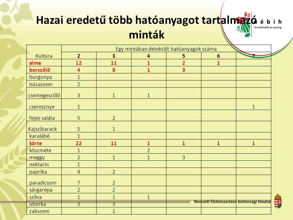 Hazai eredetű több hatóanyagot tartalmazó minták Kultúra Egy mintában detektált hatóanyagok száma 234567 alma1211121 borszőlő4813 burgonya1 búzaszem2 csemegeszőlő311 cseresznye1 1 fejes saláta52 Kajszibarack51 karalábé1 körte22111111 köszméte1 2 meggy2113 nektarin1 paprika42 paradicsom72 sárgarépa22 szilva111 uborka33 zabszem 1