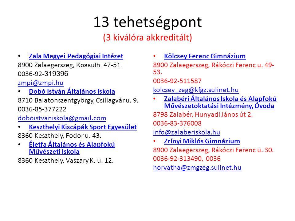 13 tehetségpont (3 kiválóra akkreditált) • Zala Megyei Pedagógiai Intézet Zala Megyei Pedagógiai Intézet 8900 Zalaegerszeg, Kossuth. 47-51. 0036-92- 3