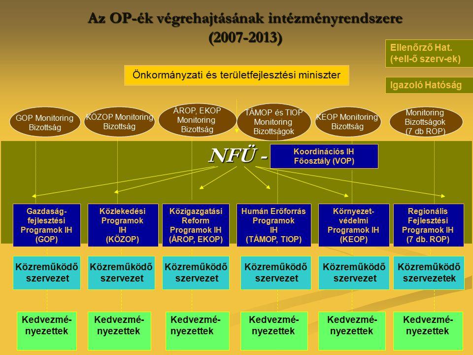 Az OP-ék végrehajtásának intézményrendszere (2007-2013) NFÜ - Önkormányzati és területfejlesztési miniszter Közlekedési Programok IH (KÖZOP) Közigazga