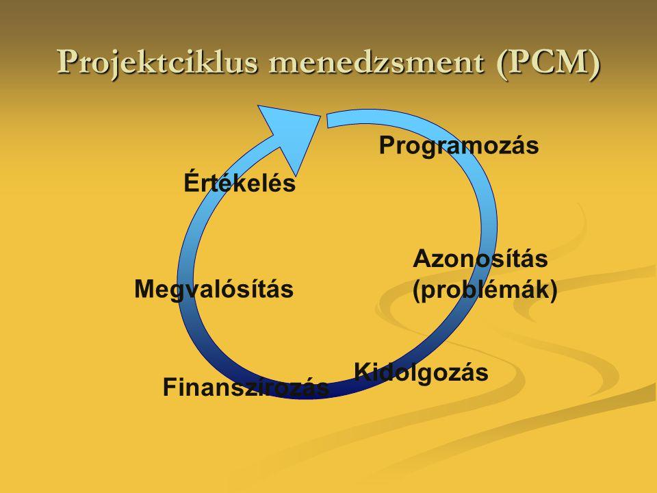Projektciklus menedzsment (PCM) Programozás Azonosítás (problémák) Kidolgozás Finanszírozás Megvalósítás Értékelés