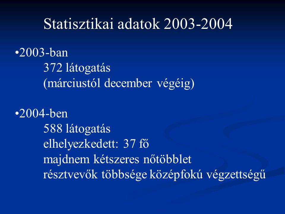 •2003-ban 372 látogatás (márciustól december végéig) •2004-ben 588 látogatás elhelyezkedett: 37 fő majdnem kétszeres nőtöbblet résztvevők többsége középfokú végzettségű Statisztikai adatok 2003-2004