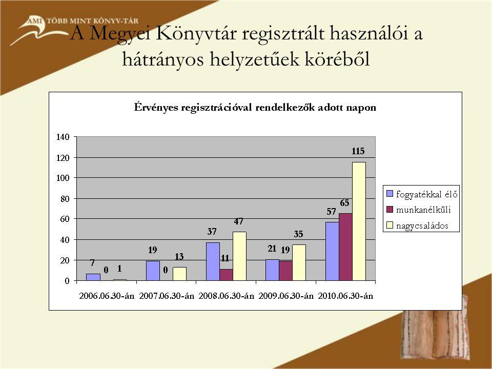 A Megyei Könyvtár regisztrált használói a hátrányos helyzetűek köréből