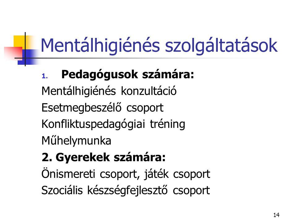 14 Mentálhigiénés szolgáltatások 1. Pedagógusok számára: Mentálhigiénés konzultáció Esetmegbeszélő csoport Konfliktuspedagógiai tréning Műhelymunka 2.