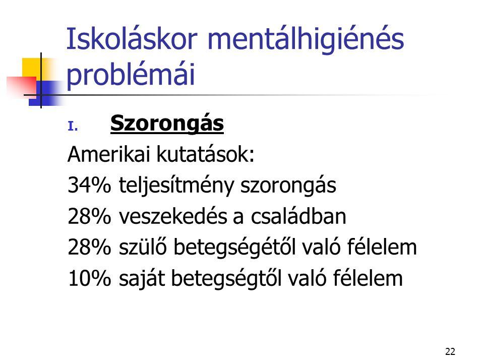22 Iskoláskor mentálhigiénés problémái I. Szorongás Amerikai kutatások: 34% teljesítmény szorongás 28% veszekedés a családban 28% szülő betegségétől v