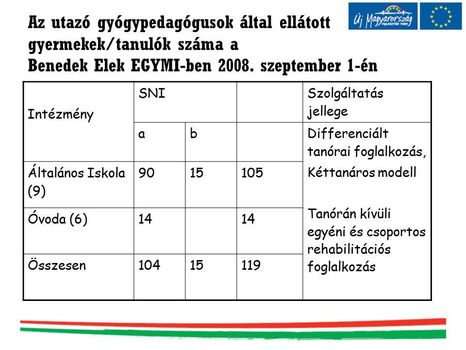 Az utazó gyógypedagógusok által ellátott gyermekek/tanulók száma a Benedek Elek EGYMI-ben 2008. szeptember 1-én Intézmény SNI Szolgáltatás jellege ab