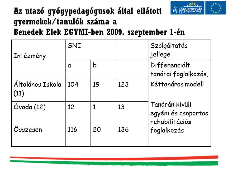Az utazó gyógypedagógusok által ellátott gyermekek/tanulók száma a Benedek Elek EGYMI-ben 2009. szeptember 1-én Intézmény SNI Szolgáltatás jellege ab
