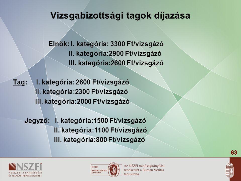 63 Vizsgabizottsági tagok díjazása Elnök: I. kategória: 3300 Ft/vizsgázó II. kategória:2900 Ft/vizsgázó III. kategória:2600 Ft/vizsgázó Tag: I. kategó