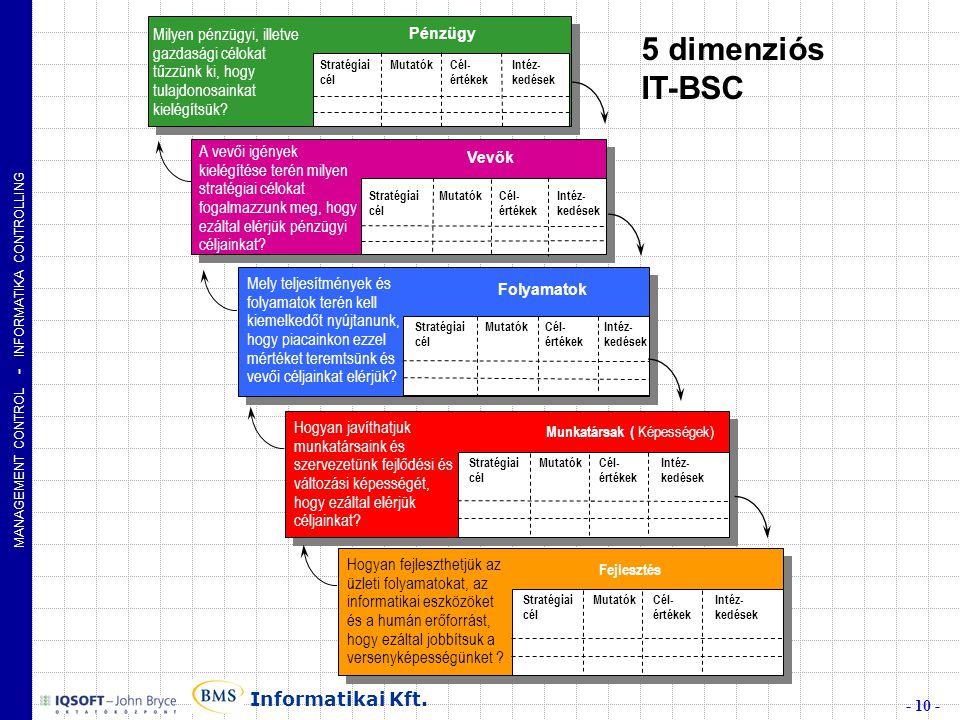 MANAGEMENT CONTROL - INFORMATIKA CONTROLLING - 10 - Informatikai Kft.