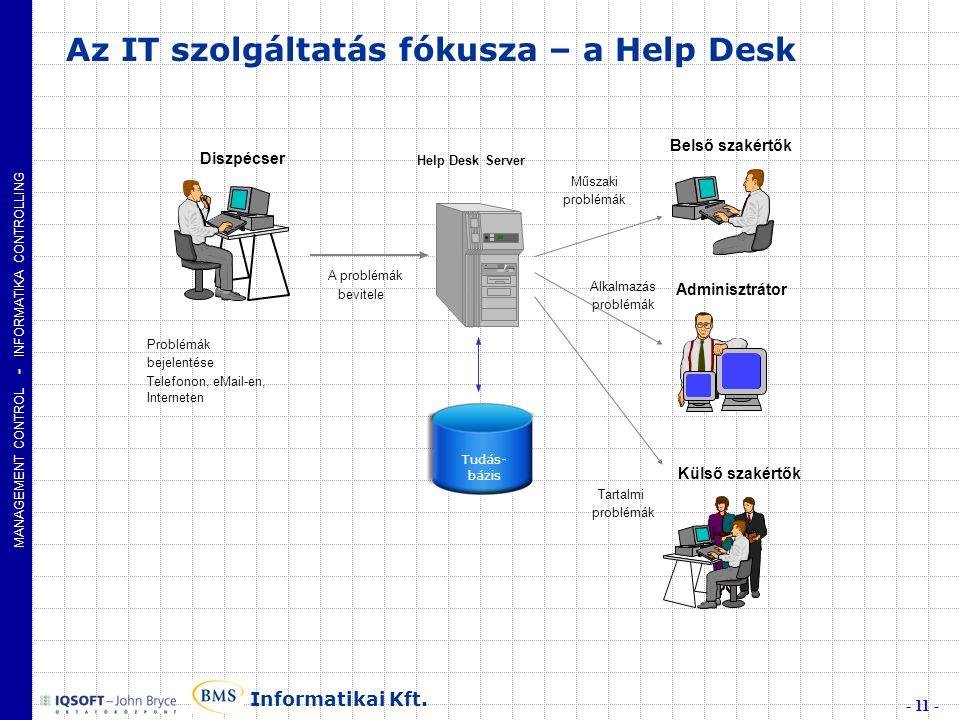 MANAGEMENT CONTROL - INFORMATIKA CONTROLLING - 11 - Informatikai Kft.