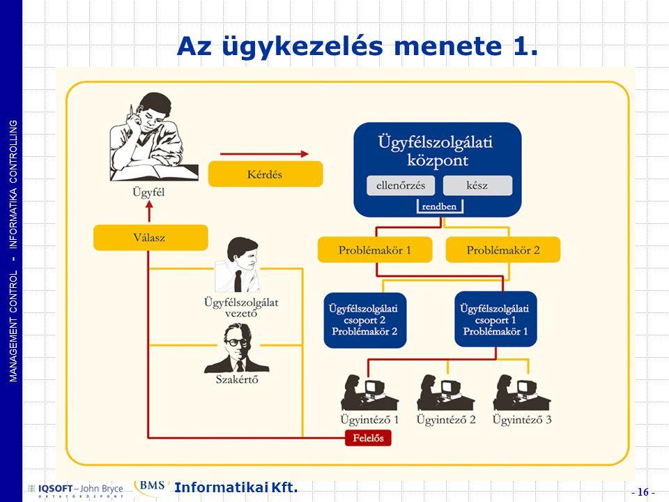 MANAGEMENT CONTROL - INFORMATIKA CONTROLLING - 16 - Informatikai Kft. Az ügykezelés menete 1.