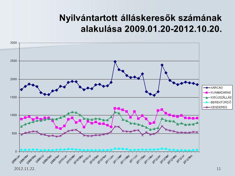 2012.11.22.11 Nyilvántartott álláskeresők számának alakulása 2009.01.20-2012.10.20.