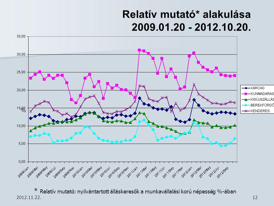 2012.11.22.12 Relatív mutató* alakulása 2009.01.20 - 2012.10.20. * Relatív mutató: nyilvántartott álláskeresők a munkavállalási korú népesség %-ában %