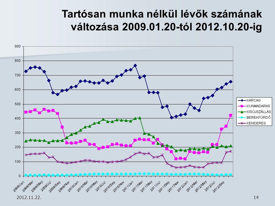 2012.11.22.14 Tartósan munka nélkül lévők számának változása 2009.01.20-tól 2012.10.20-ig