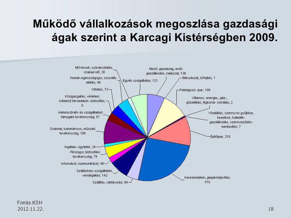 2012.11.22.18 Működő vállalkozások megoszlása gazdasági ágak szerint a Karcagi Kistérségben 2009. Forrás:KSH